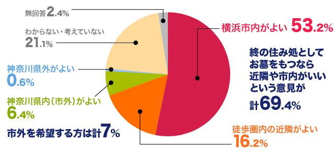 横浜市アンケート結果