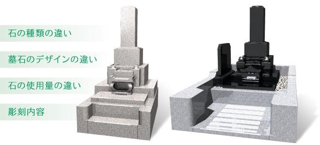 墓石の値段の差