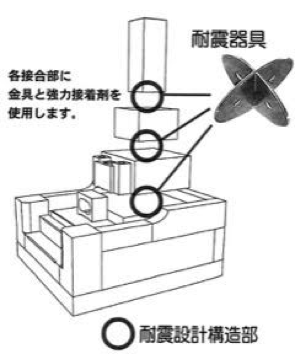 耐震器具(十字金具)を使用した補強例